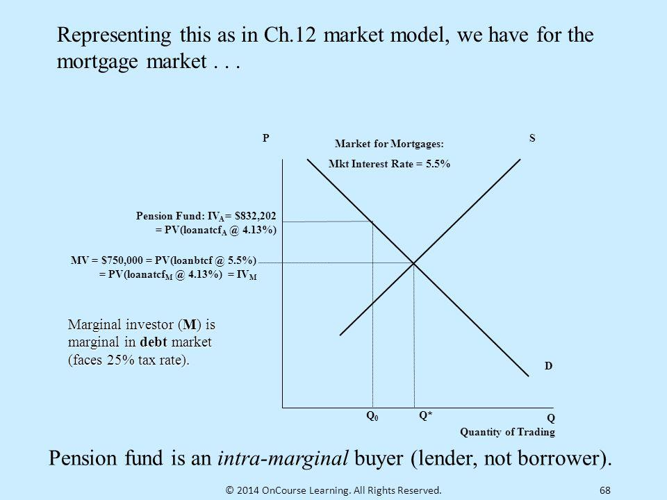 Pension fund is an intra-marginal buyer (lender, not borrower).