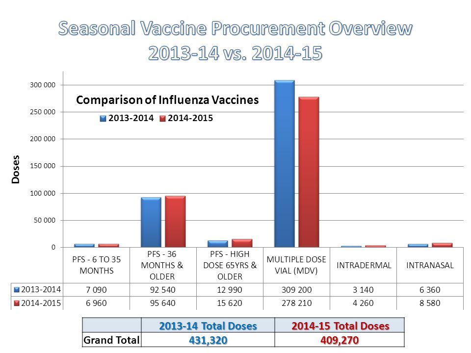 Seasonal Vaccine Procurement Overview 2013-14 vs. 2014-15