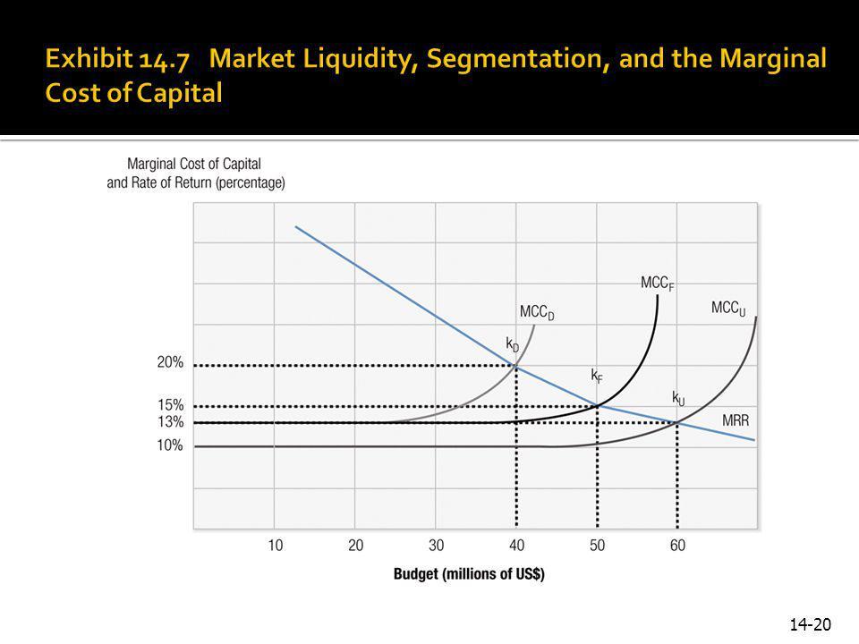 Exhibit 14.7 Market Liquidity, Segmentation, and the Marginal Cost of Capital