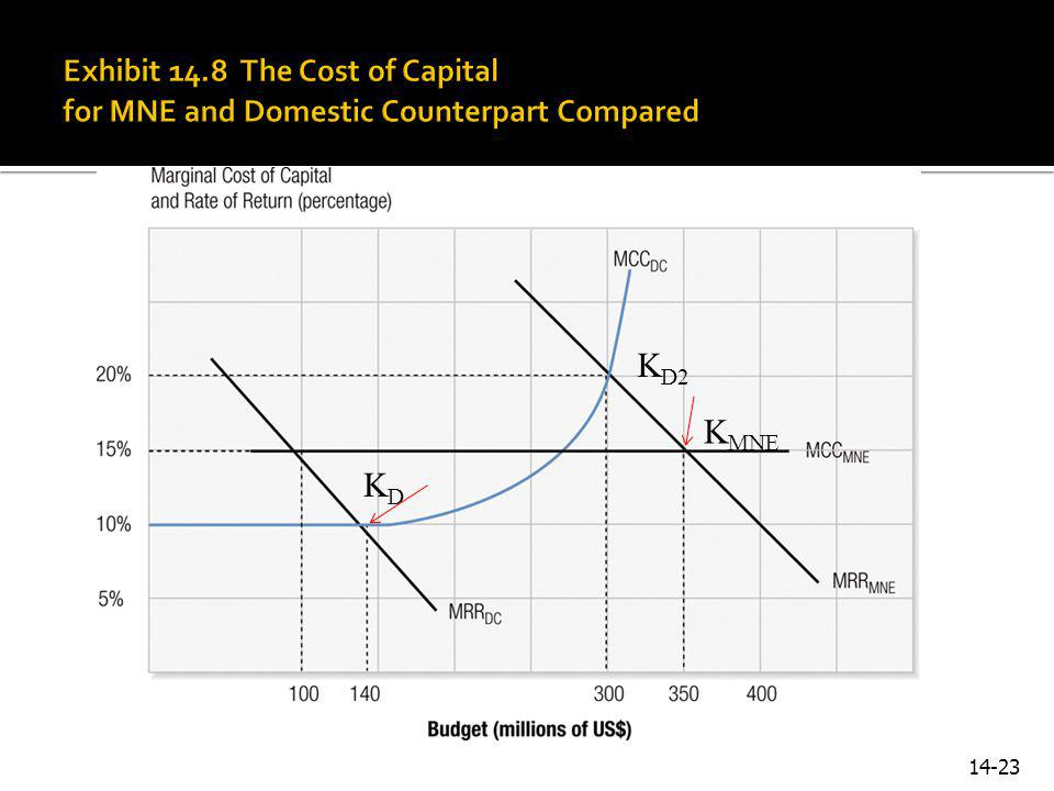 Exhibit 14.8 The Cost of Capital for MNE and Domestic Counterpart Compared