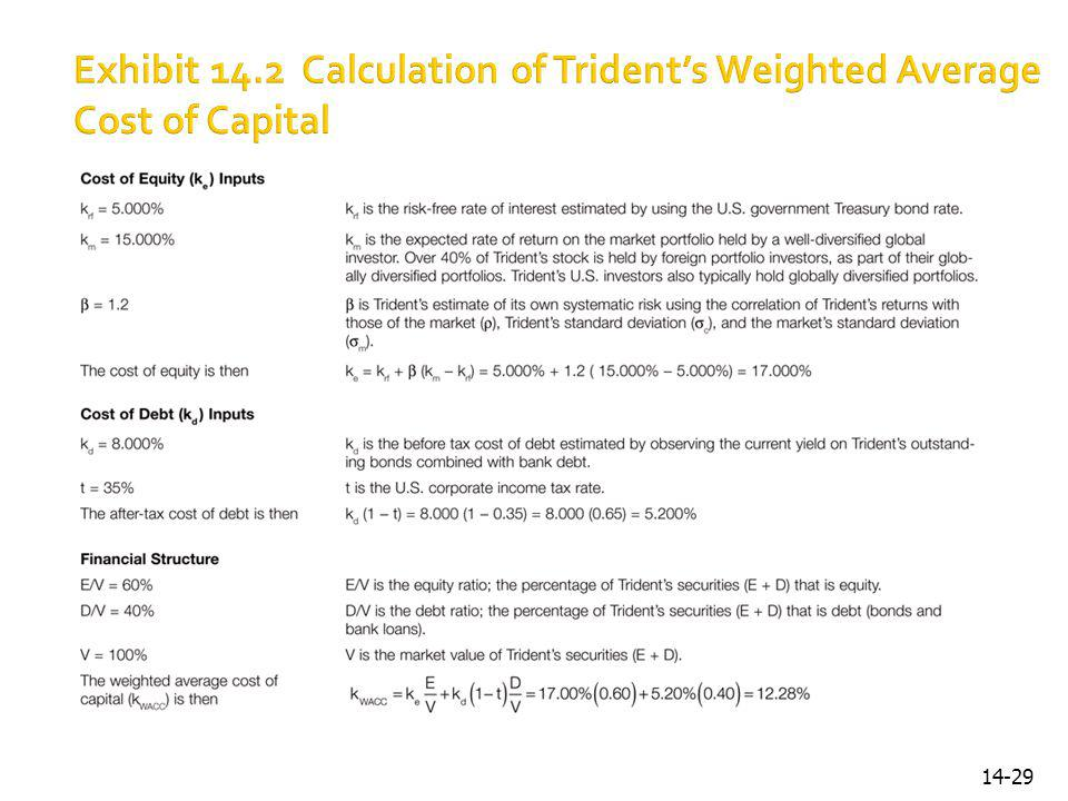 Exhibit 14.2 Calculation of Trident's Weighted Average Cost of Capital