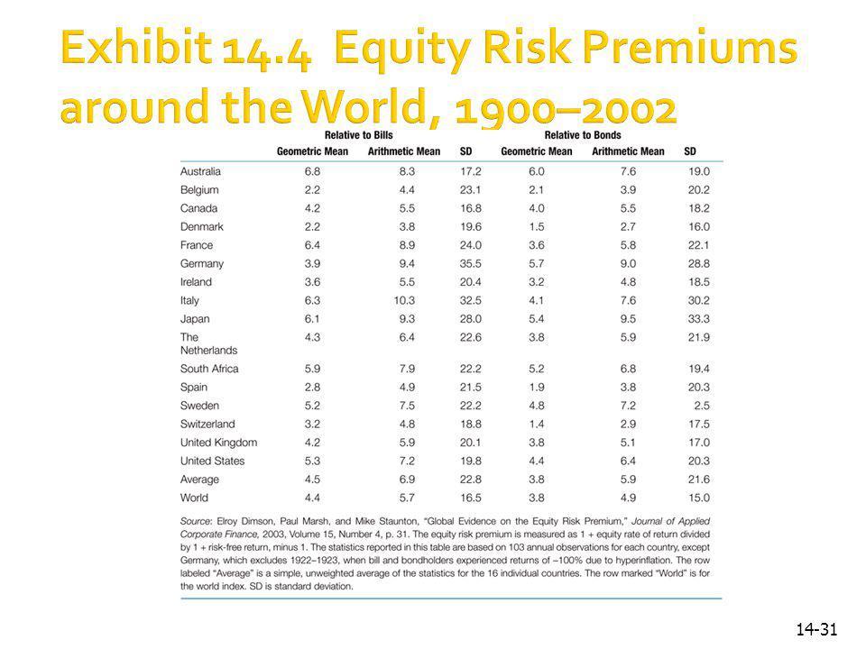 Exhibit 14.4 Equity Risk Premiums around the World, 1900–2002