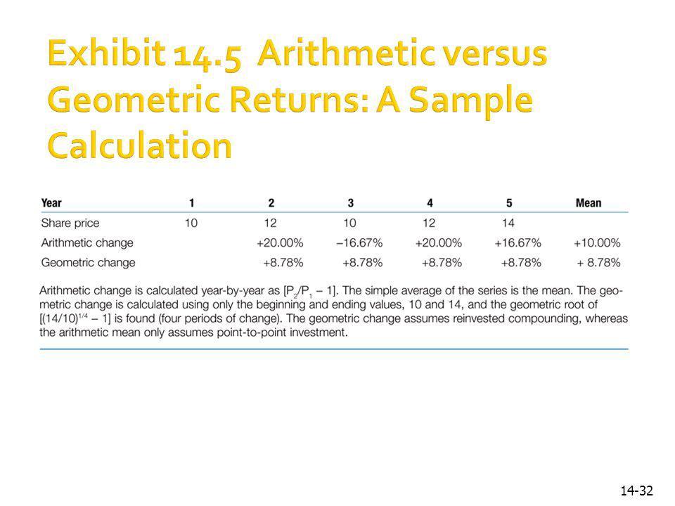 Exhibit 14.5 Arithmetic versus Geometric Returns: A Sample Calculation