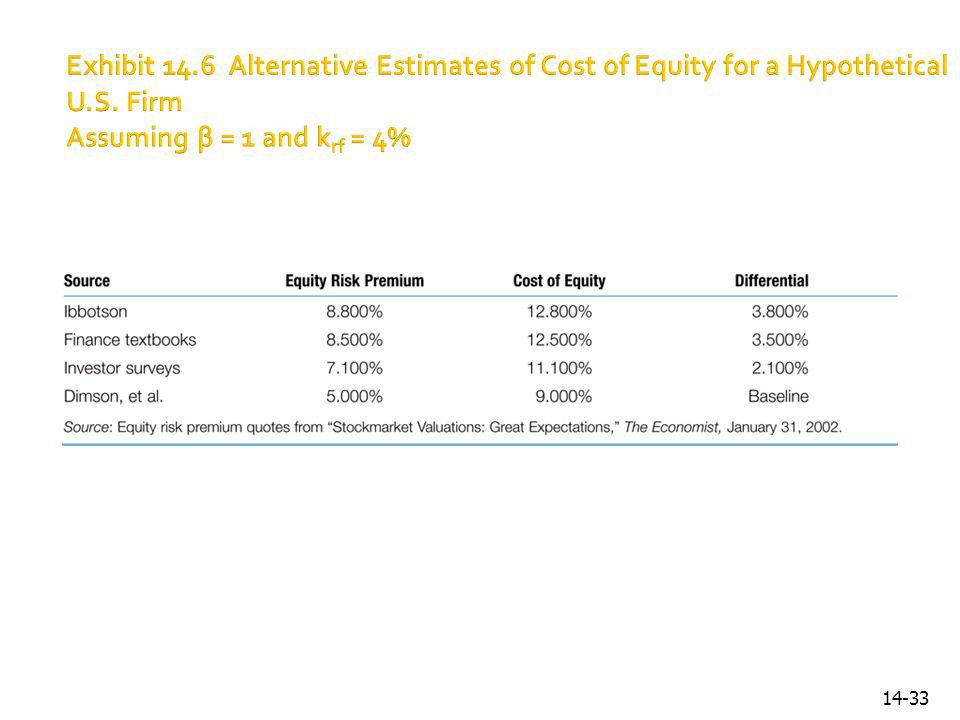 Exhibit 14.6 Alternative Estimates of Cost of Equity for a Hypothetical U.S.