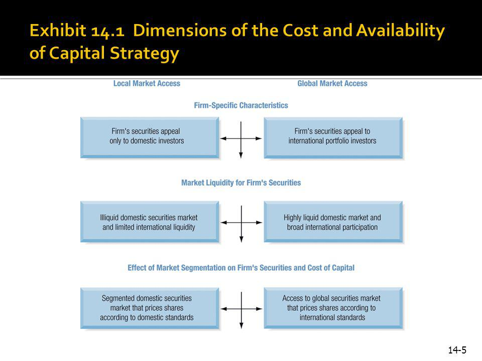 Exhibit 14.1 Dimensions of the Cost and Availability of Capital Strategy