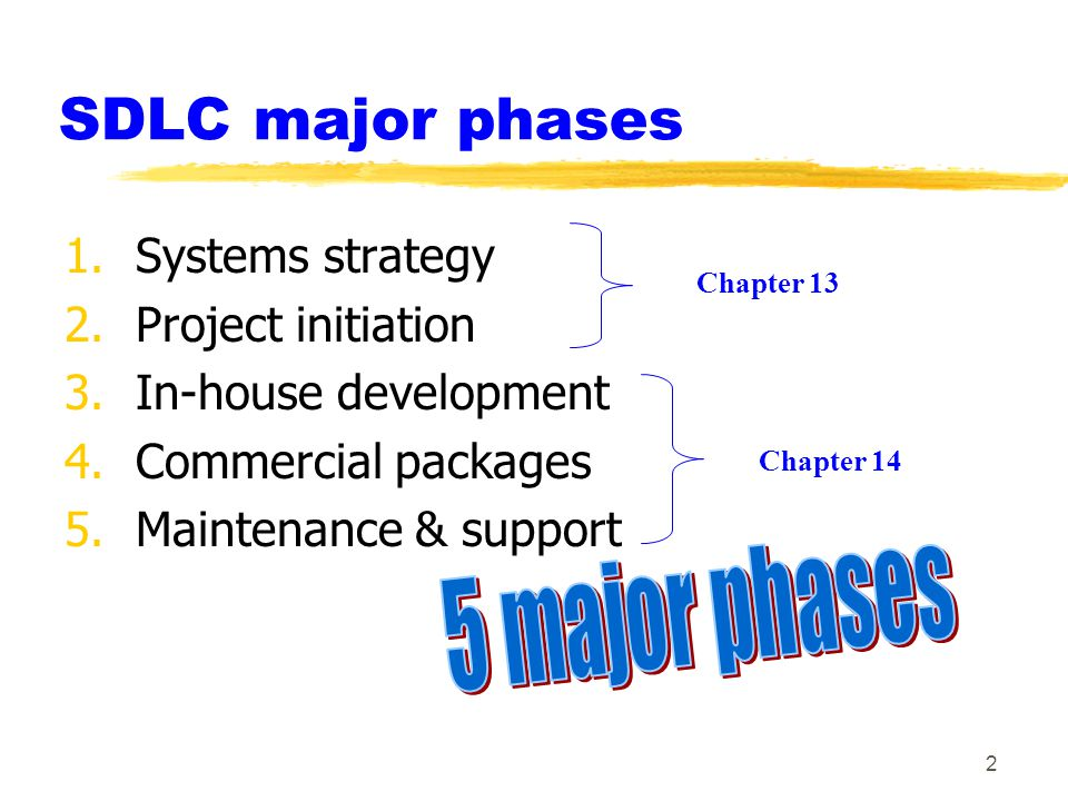 5 major phases SDLC major phases Systems strategy Project initiation