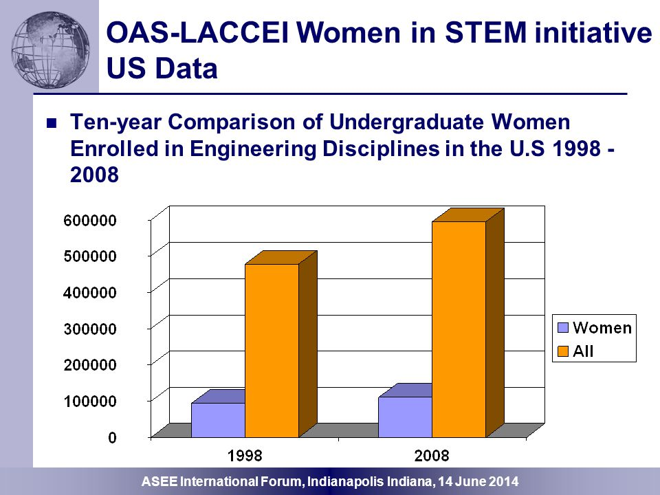 OAS-LACCEI Women in STEM initiative US Data
