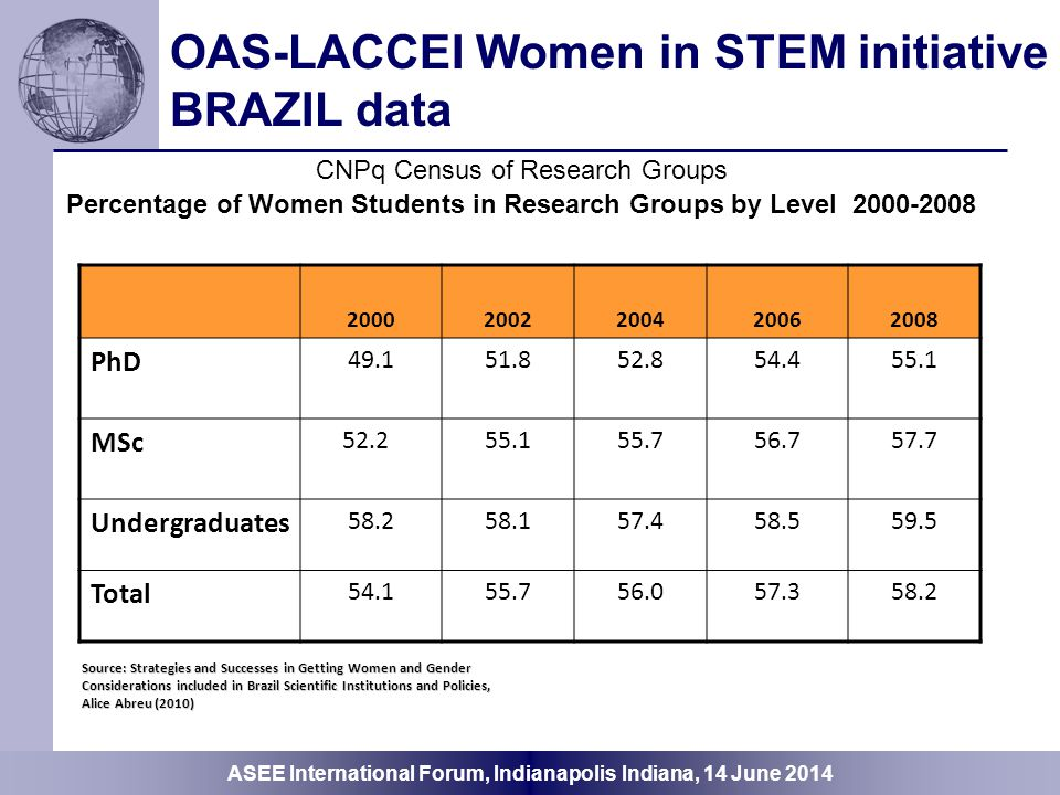 OAS-LACCEI Women in STEM initiative BRAZIL data