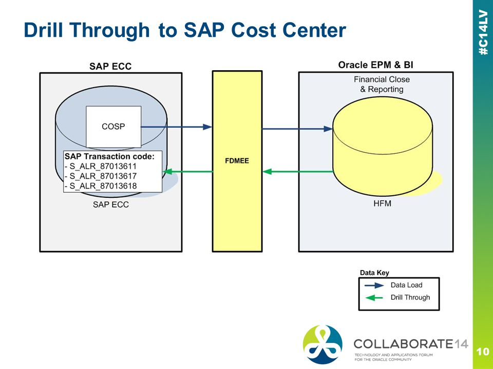 Drill Through to SAP Cost Center