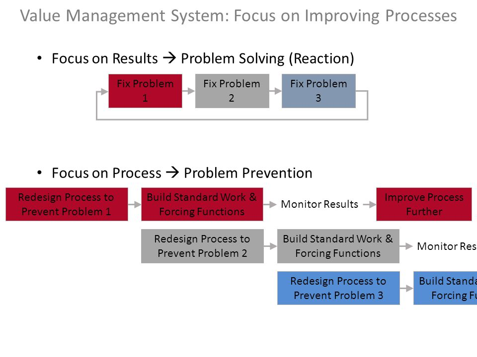 Value Management System: Focus on Improving Processes