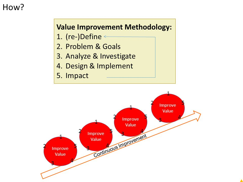 How Value Improvement Methodology: (re-)Define Problem & Goals