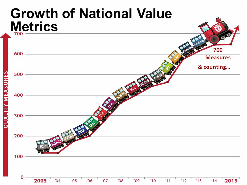 Growth of National Value Metrics