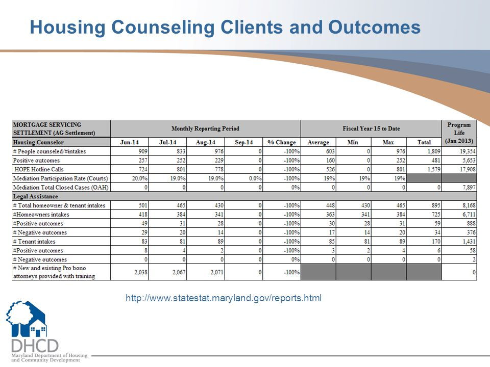 Housing Counseling Clients and Outcomes