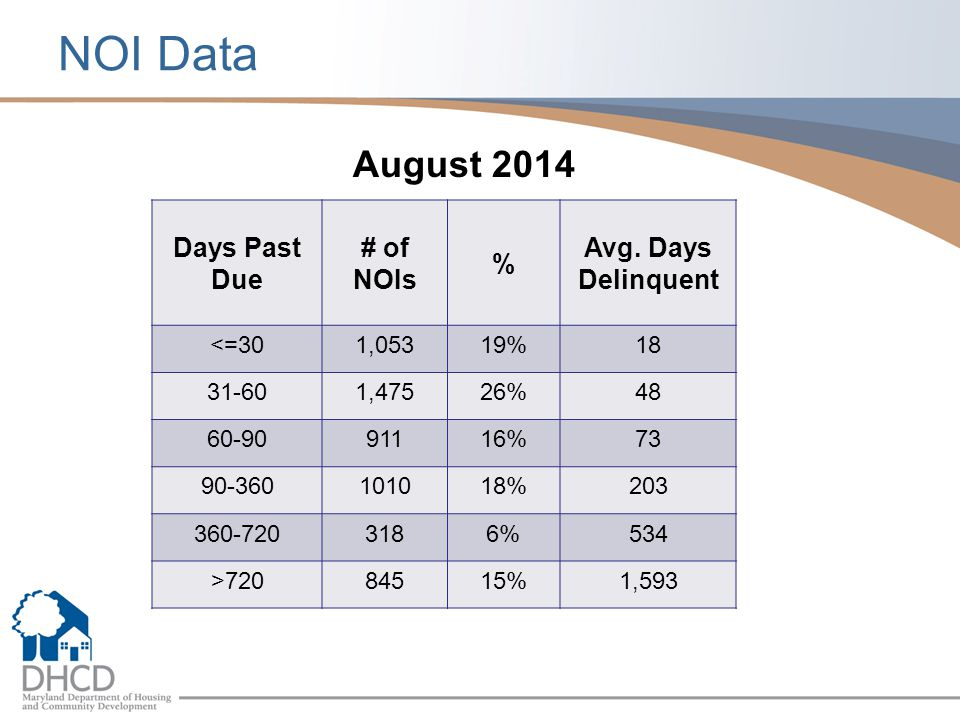 NOI Data August 2014 Days Past Due # of NOIs % Avg. Days Delinquent