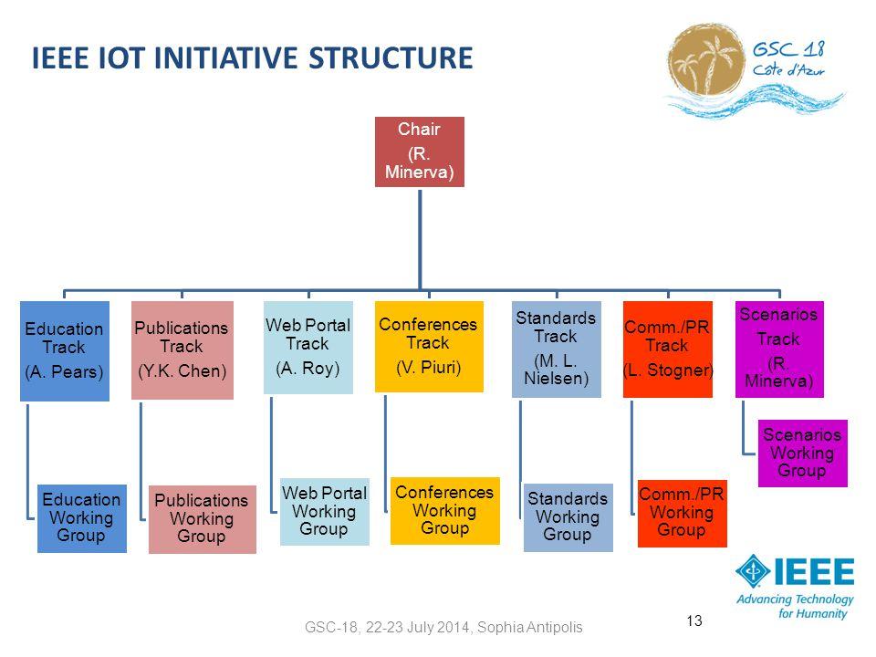 IEEE Iot initiative structure