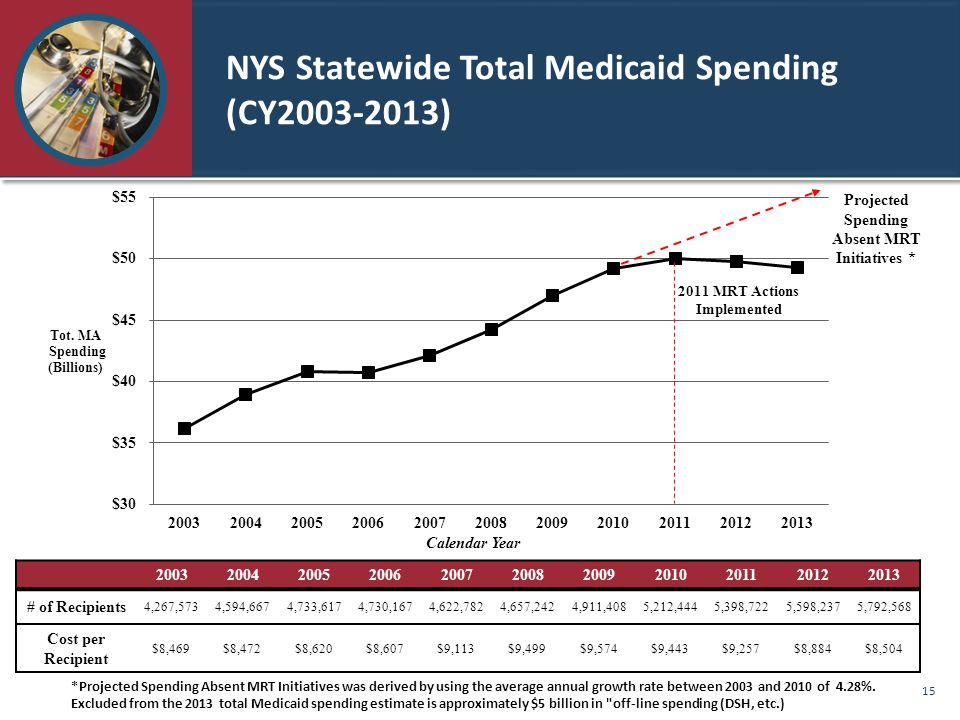 NYS Statewide Total Medicaid Spending (CY2003-2013)