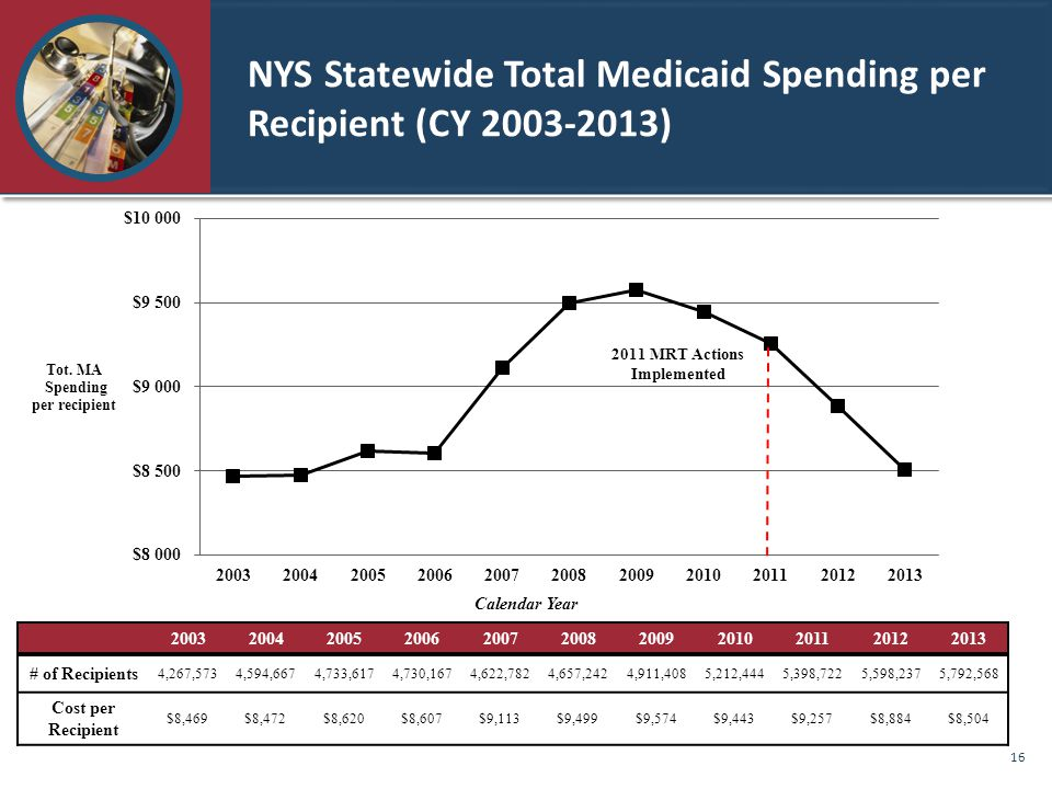 NYS Statewide Total Medicaid Spending per Recipient (CY 2003-2013)