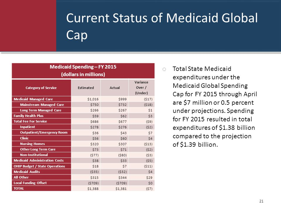 Current Status of Medicaid Global Cap