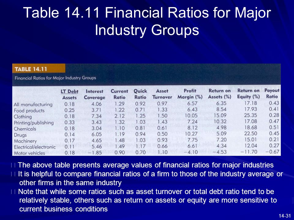 financial ratio and industry average