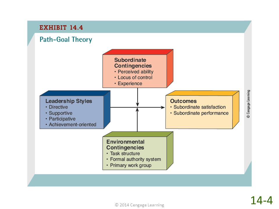 In contrast to Fiedler's contingency theory, path-goal theory assumes that leaders can change and adapt their leadership styles. Exhibit 14-4 illustrates this process, showing that leaders change and adapt their leadership styles contingent on their subordinates or the environment in which those subordinates work.