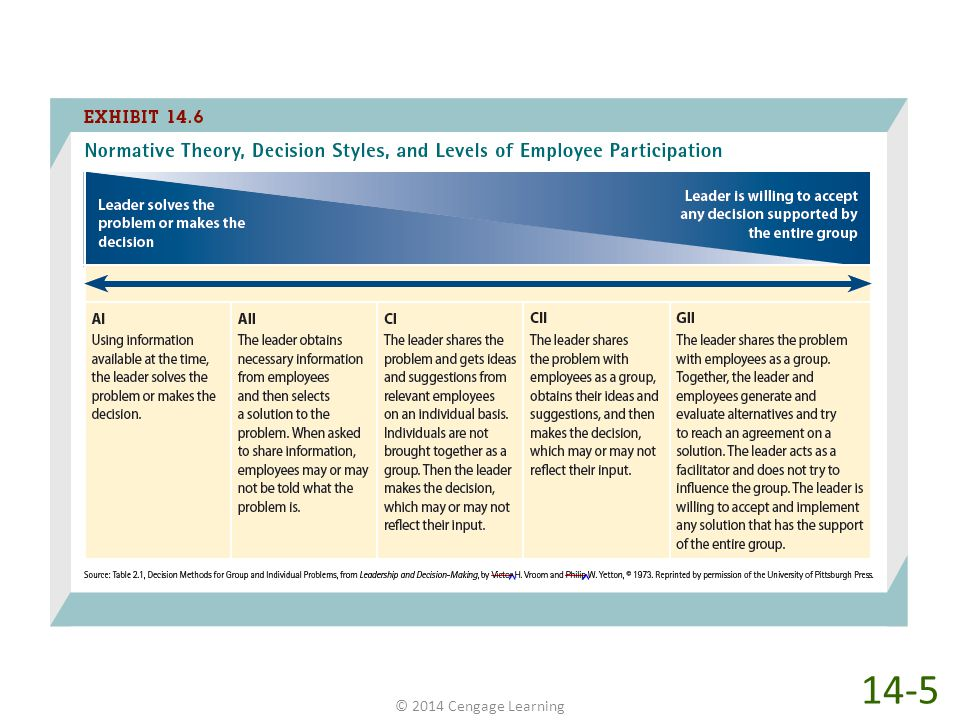 Unlike nearly all of the other leadership theories discussed in this chapter, which have specified leadership styles, the normative decision theory specifies five different decision styles, or ways of making decisions. (Refer back to Chapter 5 for a more complete review of decision making in organizations.) As shown in Exhibit 14-6, those styles vary from autocratic decisions (AI or AII) on the left, in which leaders make the decisions by themselves, to consultative decisions (CI or CII), in which leaders share problems with subordinates but still make the decisions themselves, to group decisions (GII) on the right, in which leaders share the problems with subordinates and then have the group make the decisions. GE Aircraft Engines in Durham, North Carolina, uses the normative approach to decision making. According to Fast Company magazine, At GE/Durham, every decision is either an 'A' decision, a 'B' decision, or a 'C' decision. An 'A' decision is one that the plant manager makes herself, without consulting anyone. Plant manager Paula Sims says, I don't make very many of those, and when I do make one, everyone at the plant knows it. I make maybe 10 or 12 a year. B decisions are also made by the plant manager, but with input from the people affected. C decisions, the most common type, are made by consensus, by the people directly involved, with plenty of discussion. With C decisions, the view of the plant manager doesn't necessarily carry more weight than the views of those affected.