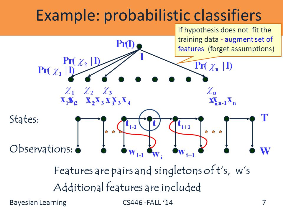Example: probabilistic classifiers