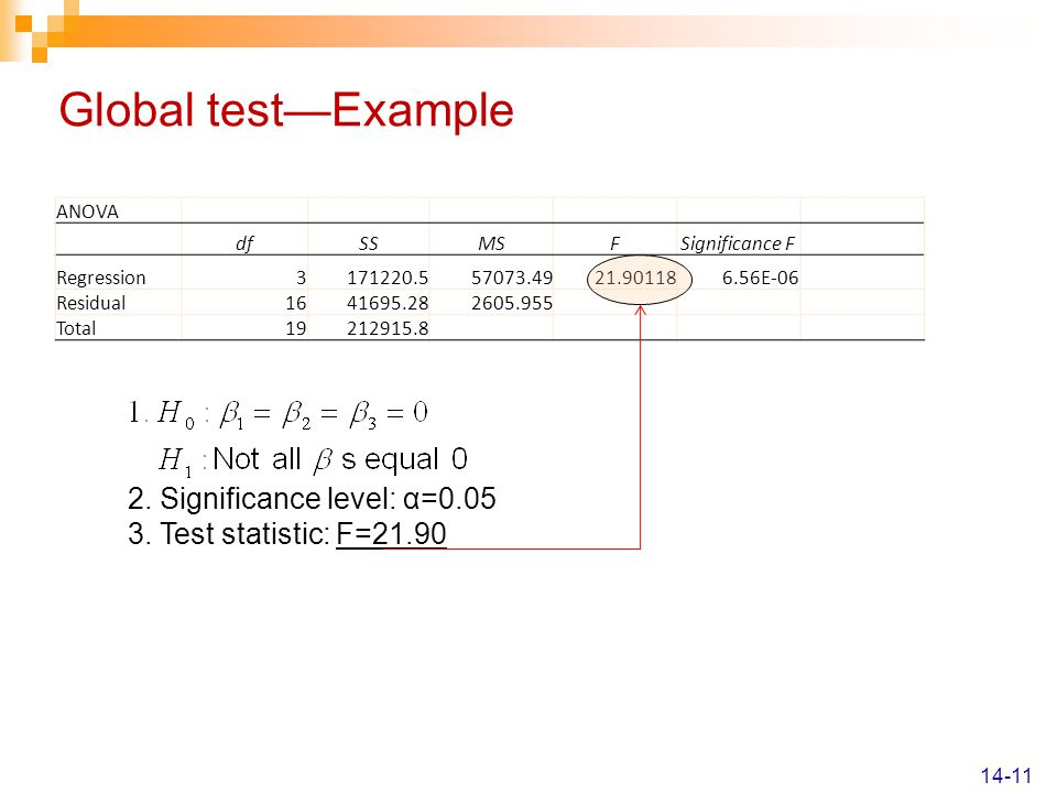 Global test—Example 2. Significance level: α=0.05