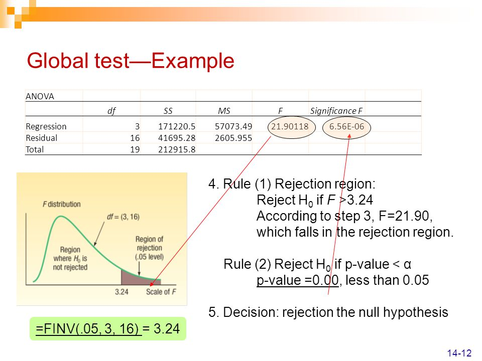 Global test—Example 4. Rule (1) Rejection region: