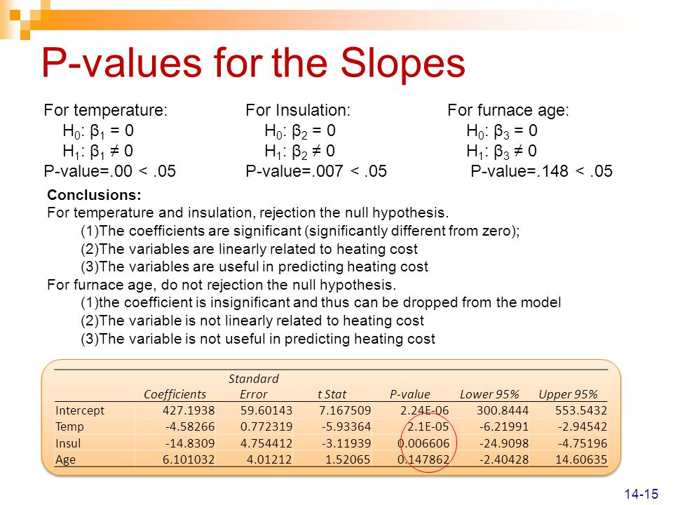 P-values for the Slopes