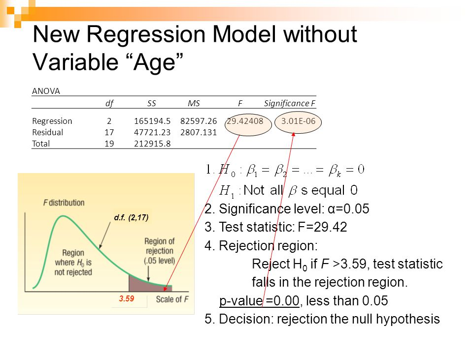 New Regression Model without Variable Age