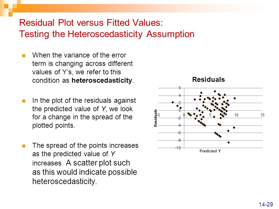 Residual Plot versus Fitted Values: Testing the Heteroscedasticity Assumption