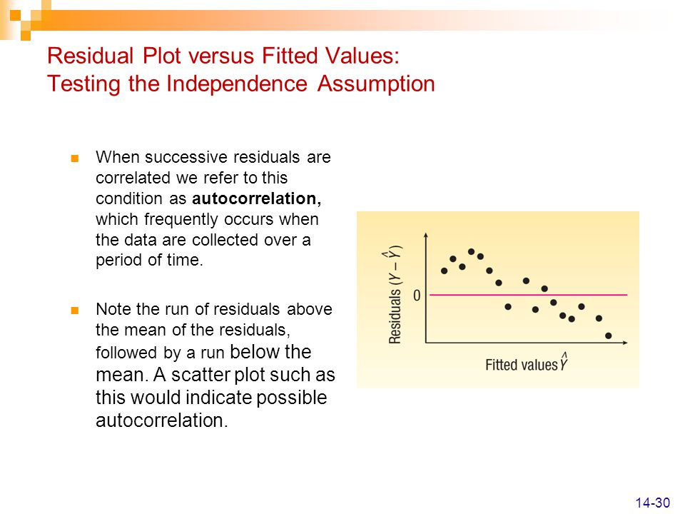 Residual Plot versus Fitted Values: Testing the Independence Assumption
