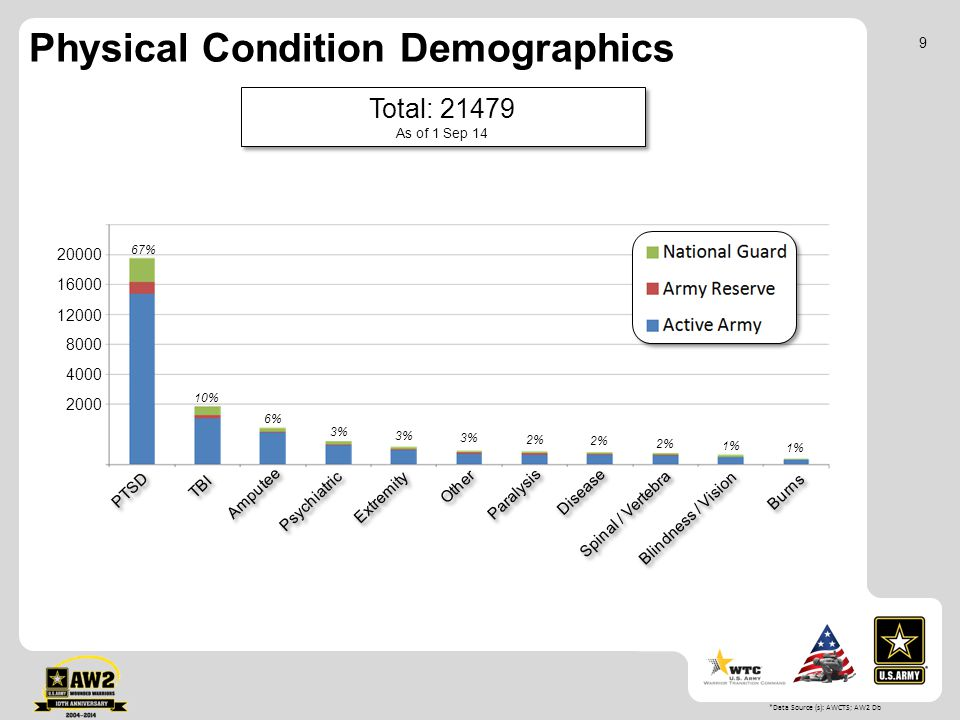 Physical Condition Demographics