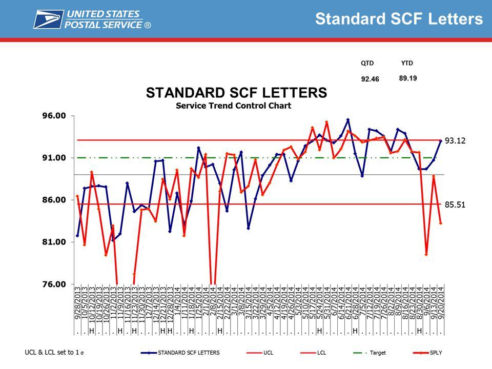 Standard SCF Letters