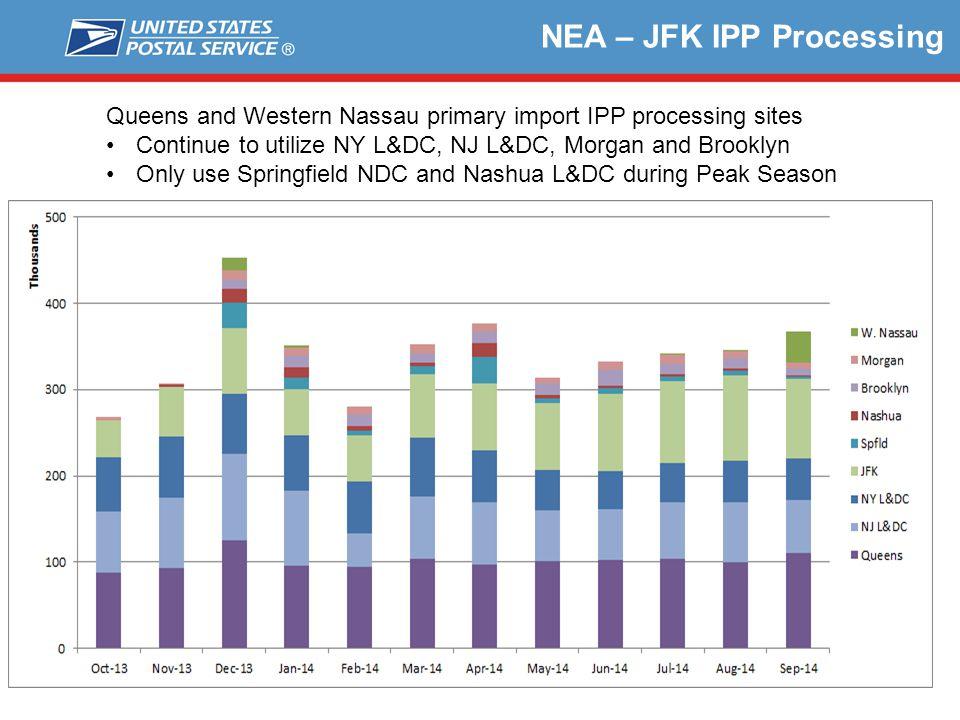 NEA – JFK IPP Processing