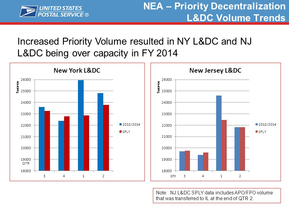 NEA – Priority Decentralization L&DC Volume Trends