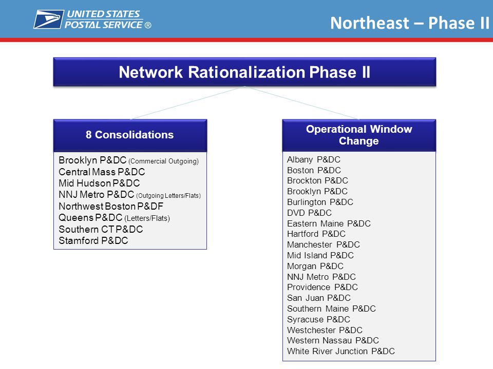 Network Rationalization Phase II