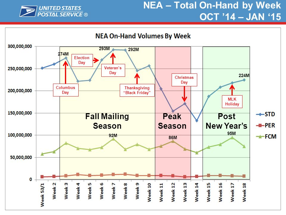 NEA – Total On-Hand by Week OCT '14 – JAN '15