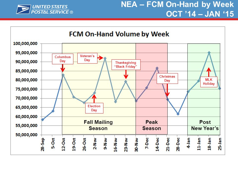 NEA – FCM On-Hand by Week OCT '14 – JAN '15