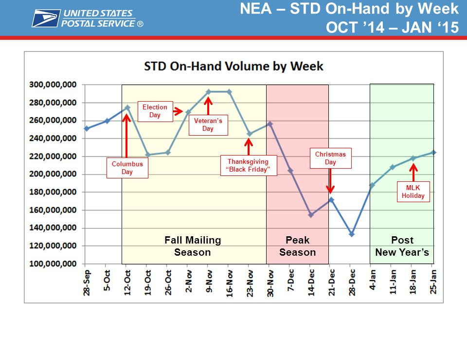 NEA – STD On-Hand by Week OCT '14 – JAN '15