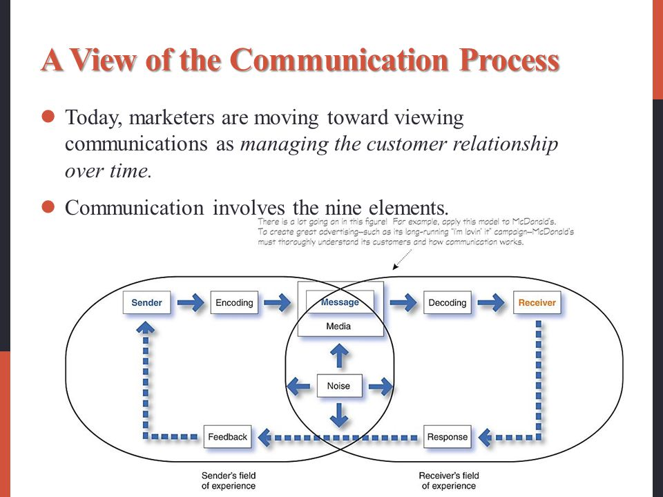 A View of the Communication Process