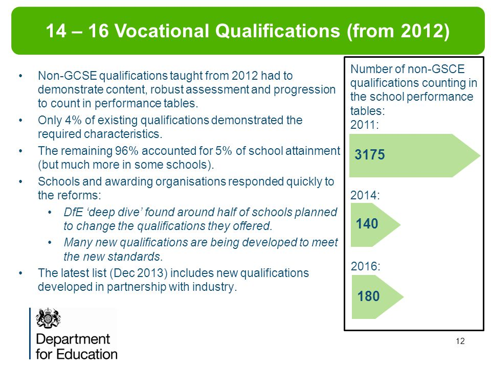 14 – 16 Vocational Qualifications (from 2012)