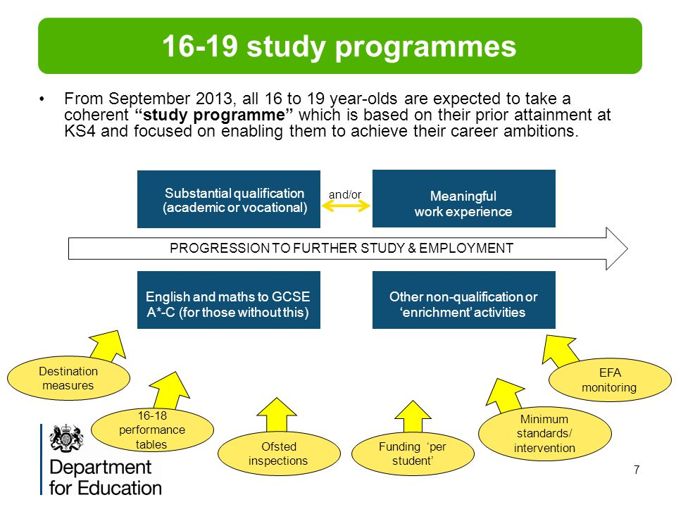 RESTRICTED POLICY 16-19 study programmes.
