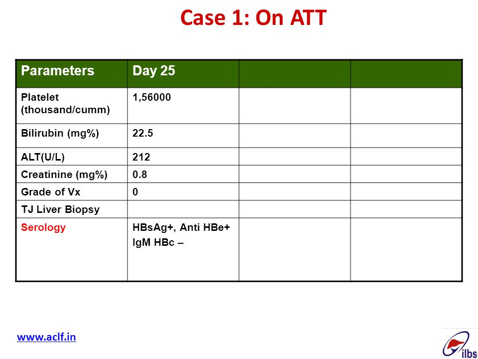Case 1: On ATT Parameters Day 25 www.aclf.in Platelet (thousand/cumm)