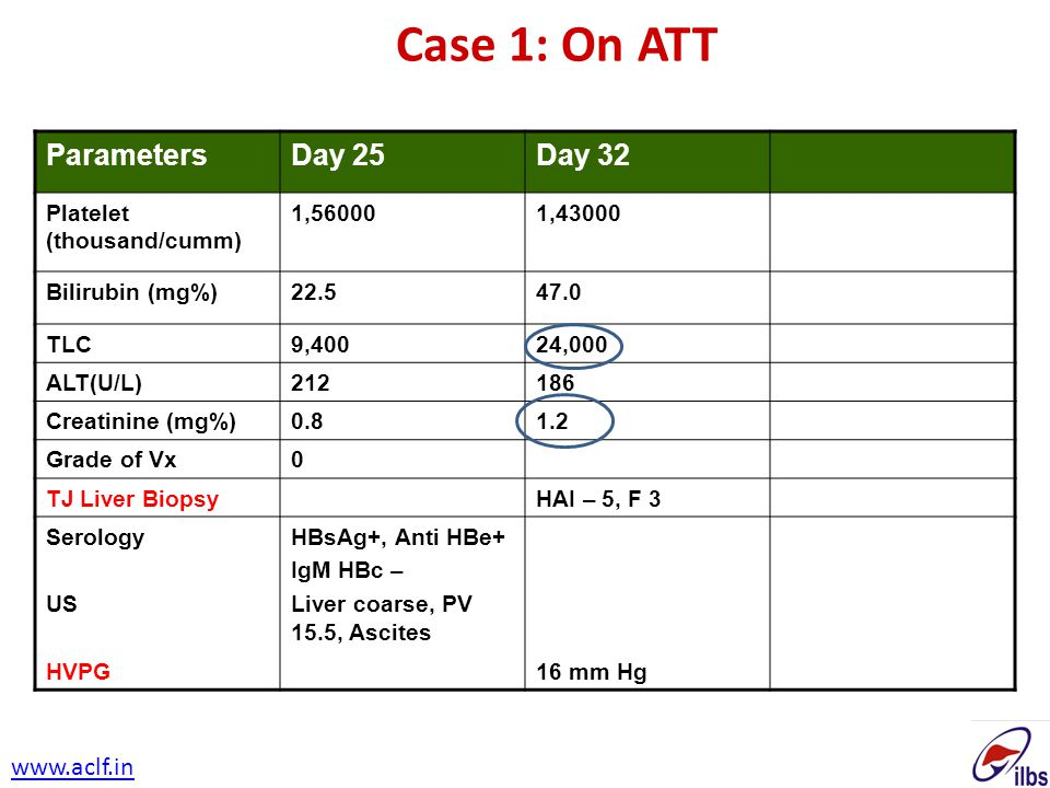 Case 1: On ATT Parameters Day 25 Day 32 www.aclf.in