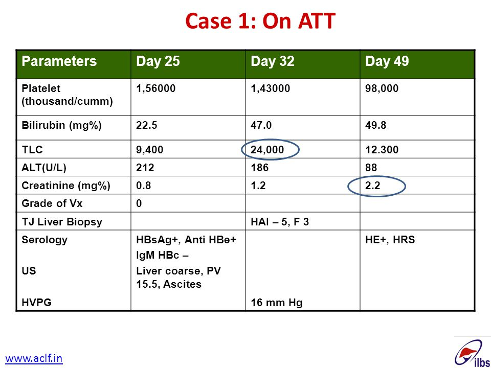 Case 1: On ATT Parameters Day 25 Day 32 Day 49 www.aclf.in