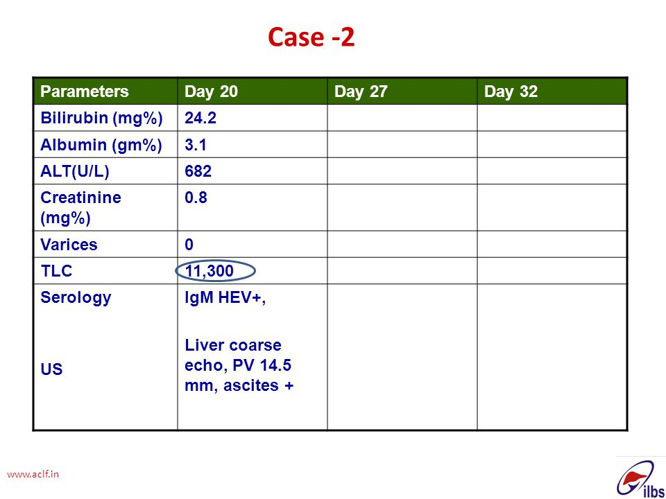 Case -2 Parameters Day 20 Day 27 Day 32 Bilirubin (mg%) 24.2