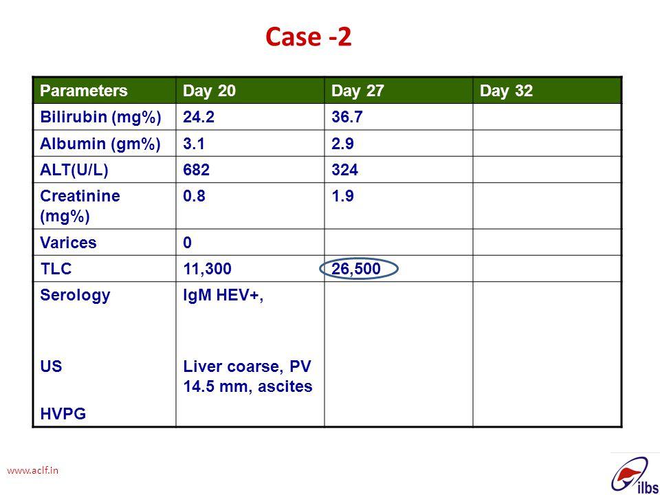 Case -2 Parameters Day 20 Day 27 Day 32 Bilirubin (mg%) 24.2 36.7