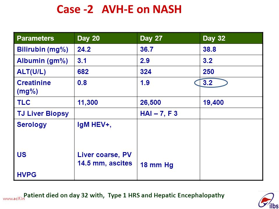 Case -2 AVH-E on NASH Parameters Day 20 Day 27 Day 32 Bilirubin (mg%)