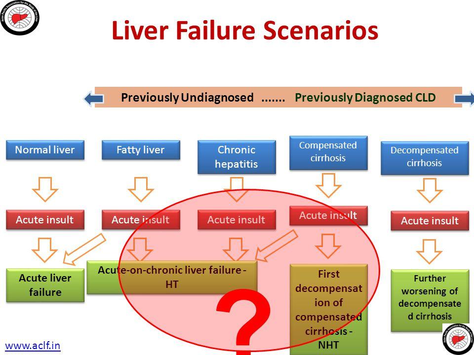 Liver Failure Scenarios
